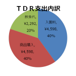 TDR支出内訳